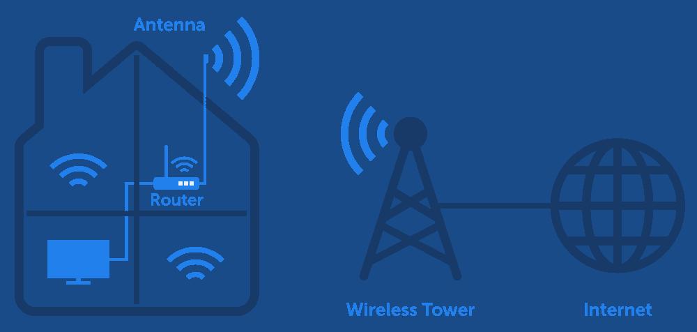 Wi-Fi 5G Fixed Wireless Diagram