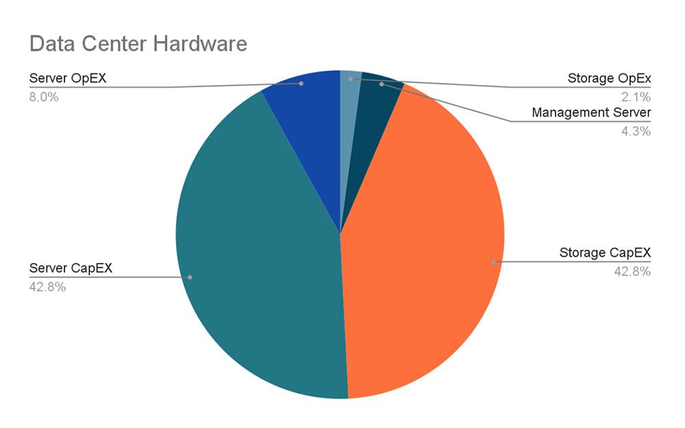 DaaS Data Center Hardware Chart