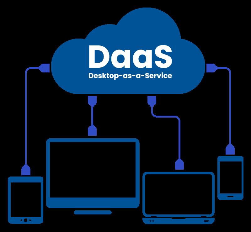 Desktop-as-a-Service DaaS Diagram