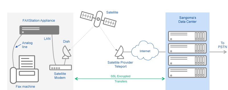 FAXStation Low Bandwidth Connections Diagram