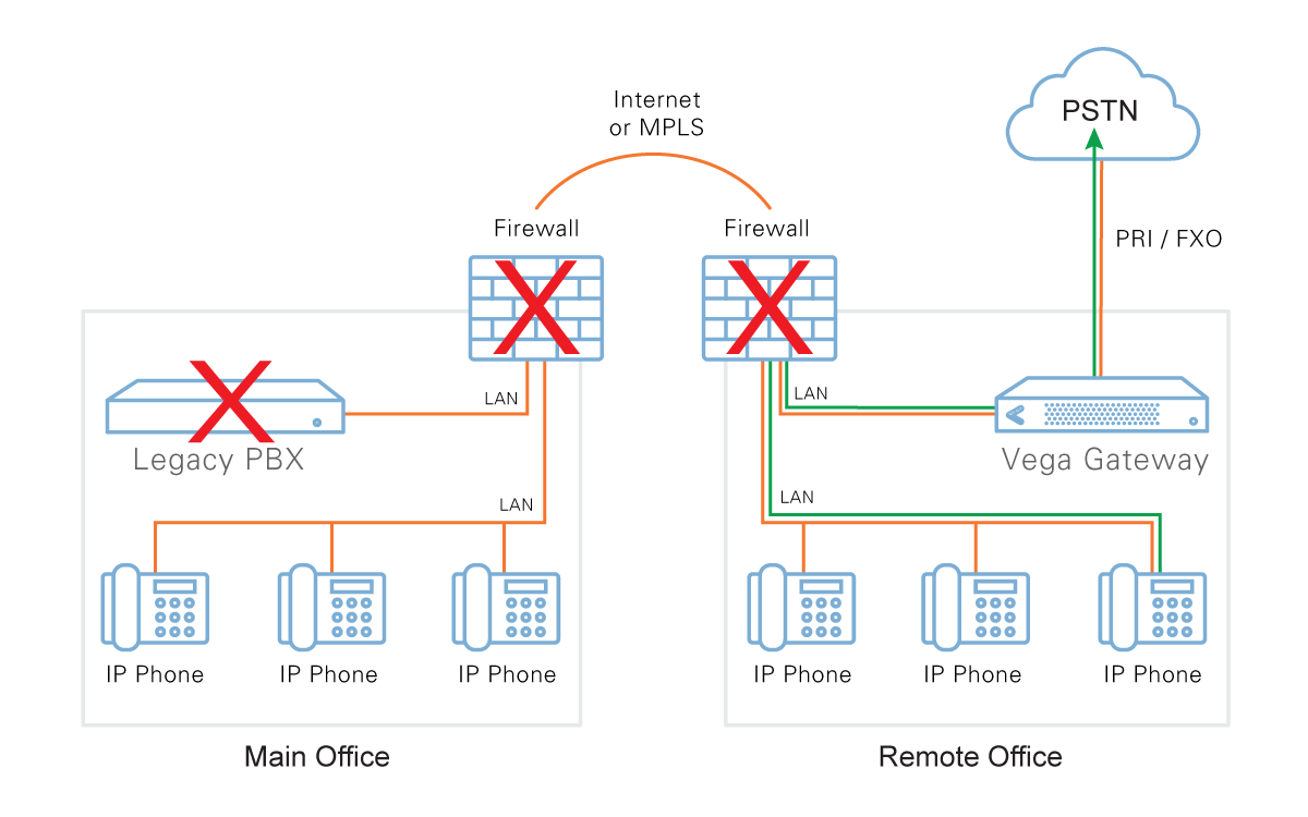 Firewall graphic showing Main office vs Remote office