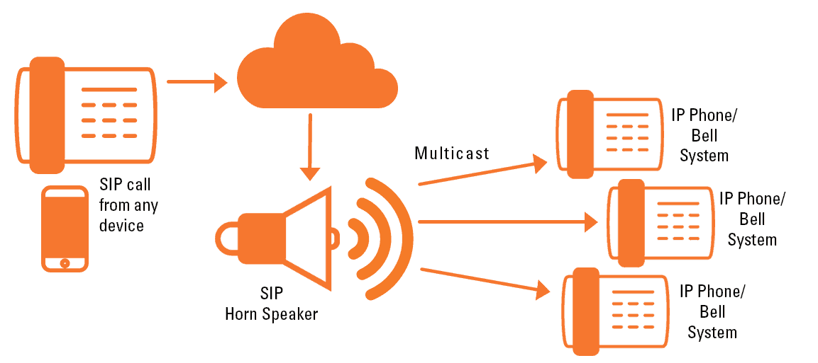 IP Phone Bell Systems