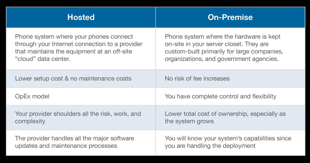 IP Phone Buyers Guide Chart