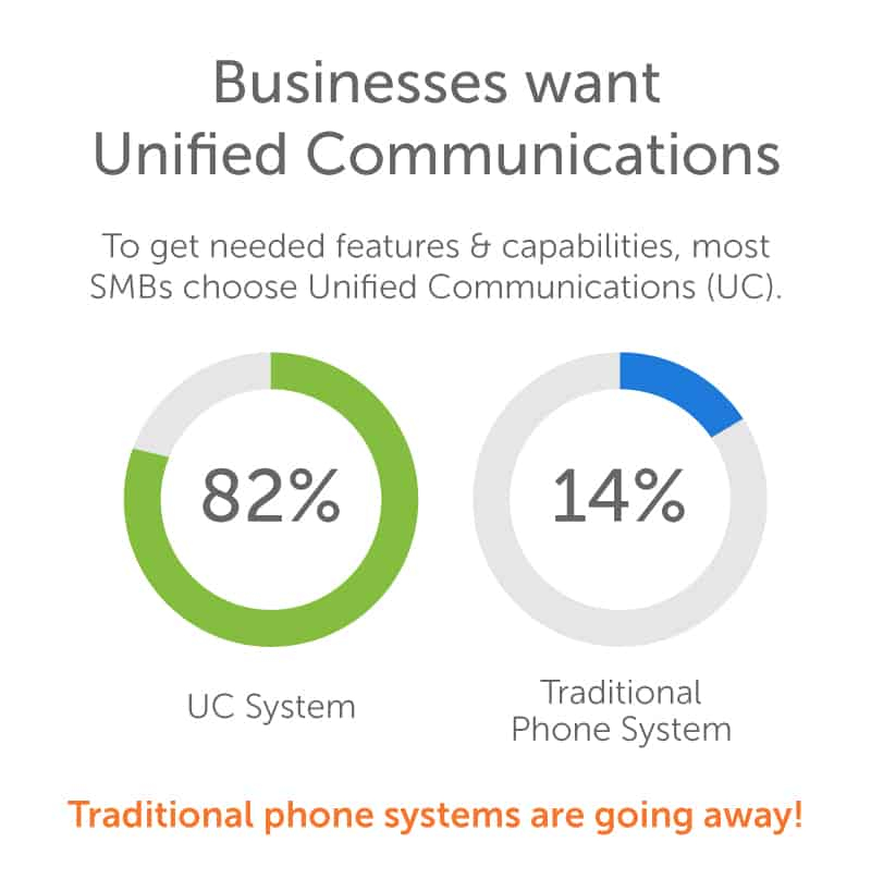 When they buy phone systems, SMBs choose UC.