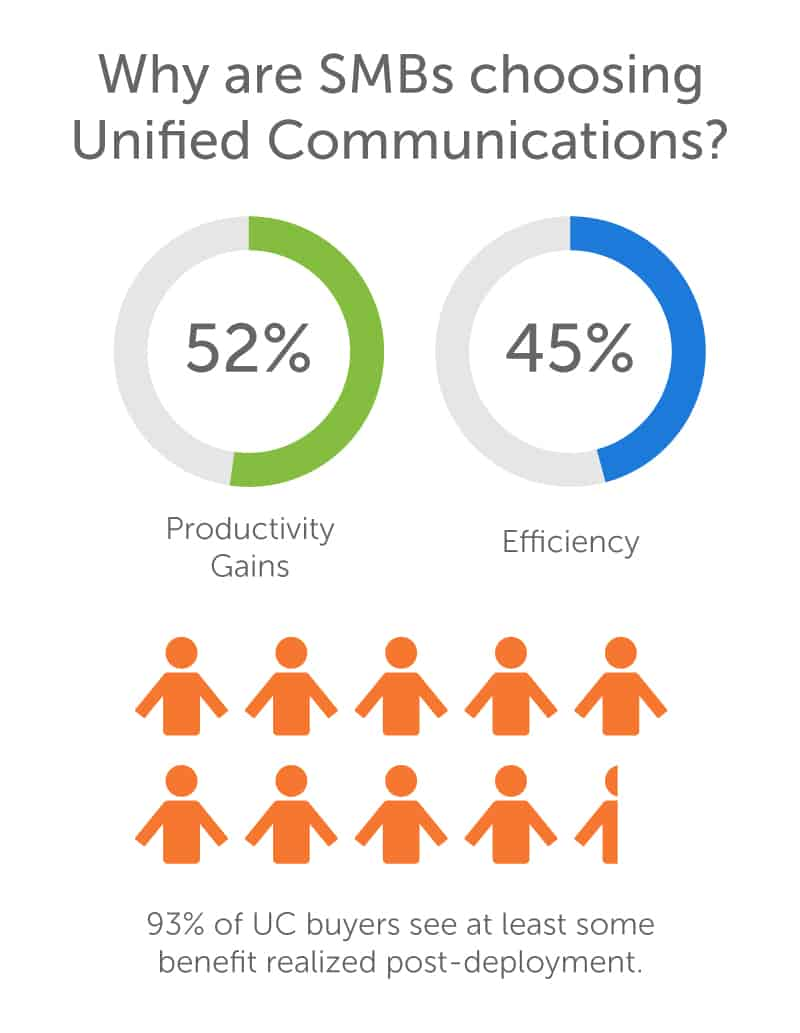Productivity motivates businesses to buy phone systems.