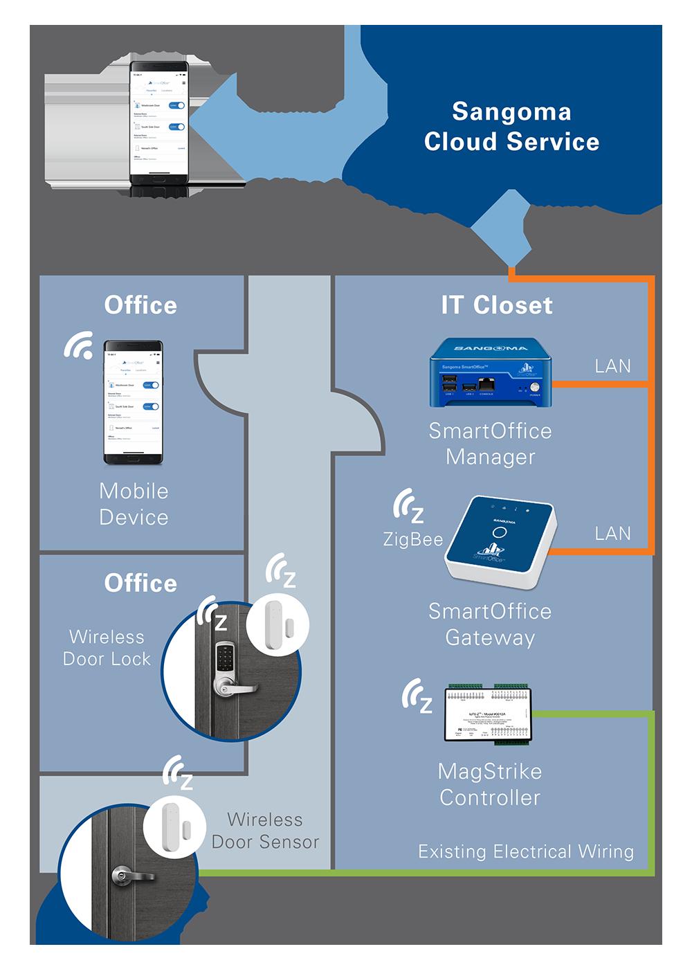 Diagram of the SmartOffice Access Environment