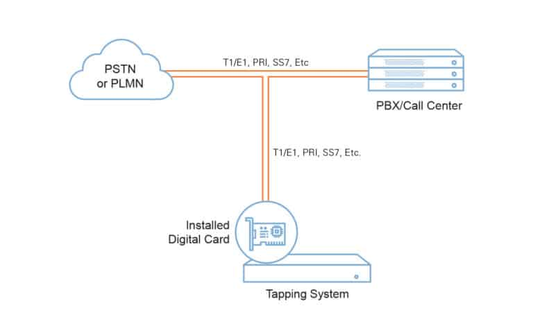 Digital Call Tapping