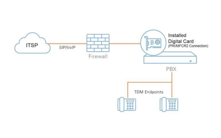 Diagram Showing SIP Trunking