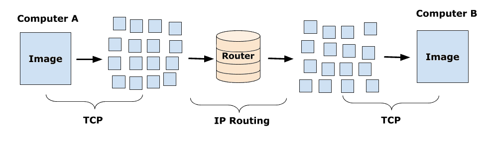 How IP Routing Works Diagram - TCP/IP