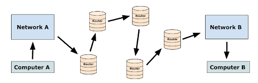 How IP Routing Works Diagram