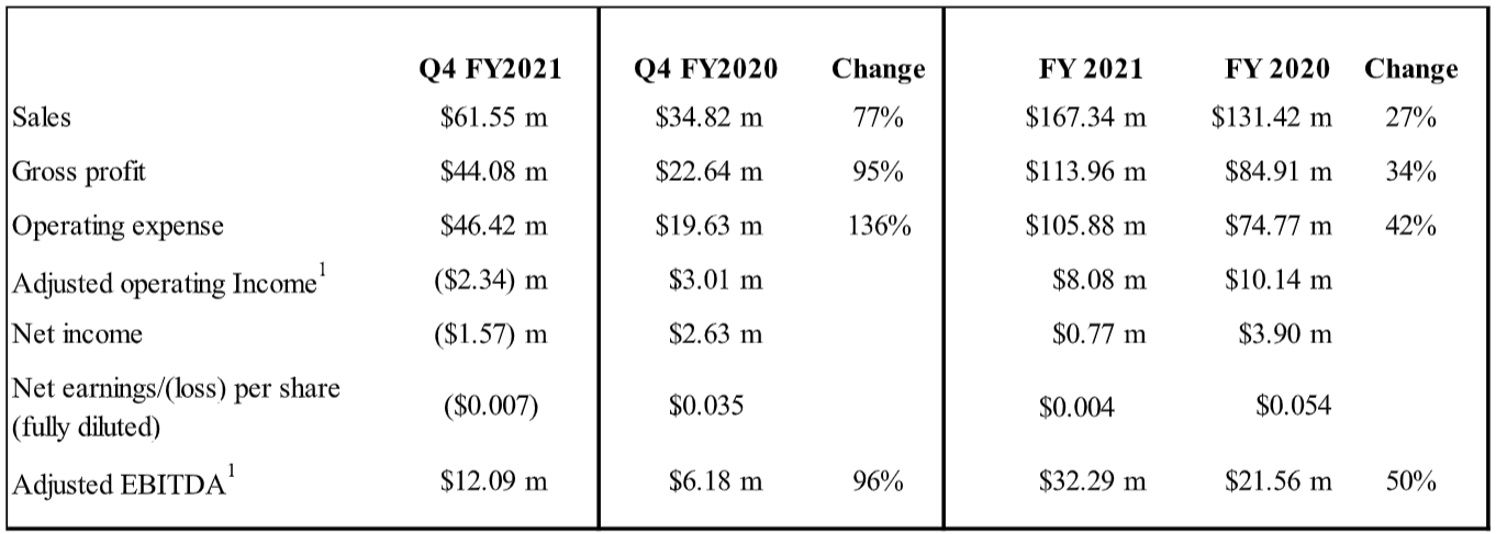Q4 FY21 Fiscal data - see pdf for full details