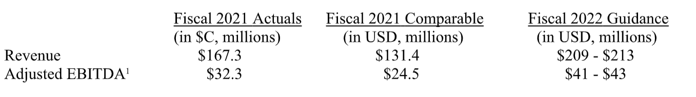 Q4 FY21 US equivalent of the fiscal 2021 results - see pdf for full details